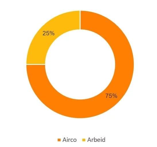 airco plaatsen